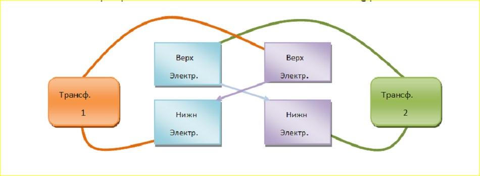 схема диагонального подвода тока к губкам машину контактной стыковой сварки